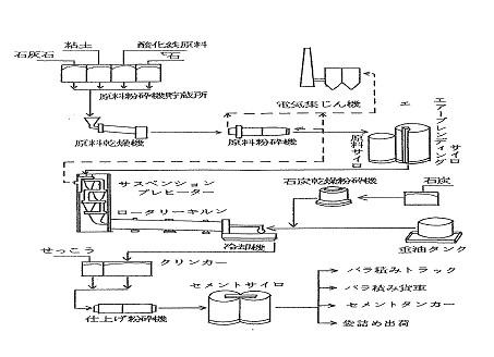 セメントの原料とセメントが作られる工程を解説