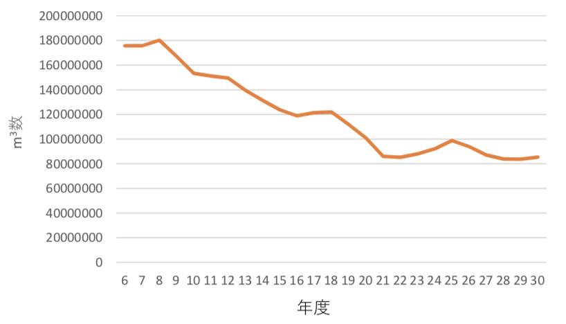 生コンクリートの出荷量は日本全国でどのくらい?