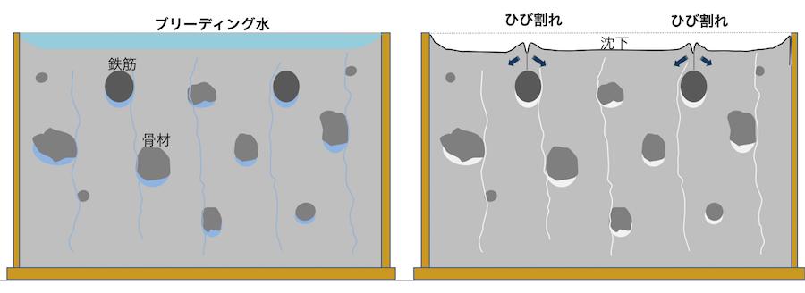 コンクリート沈下ひび割れの概念図