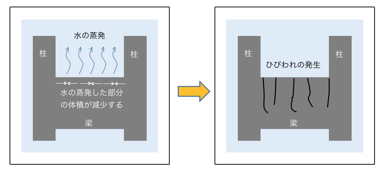 図―1 乾燥収縮ひびわれの概念図