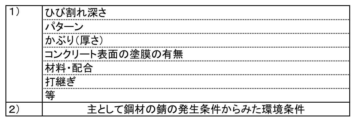 ひび割れの補修基準表②