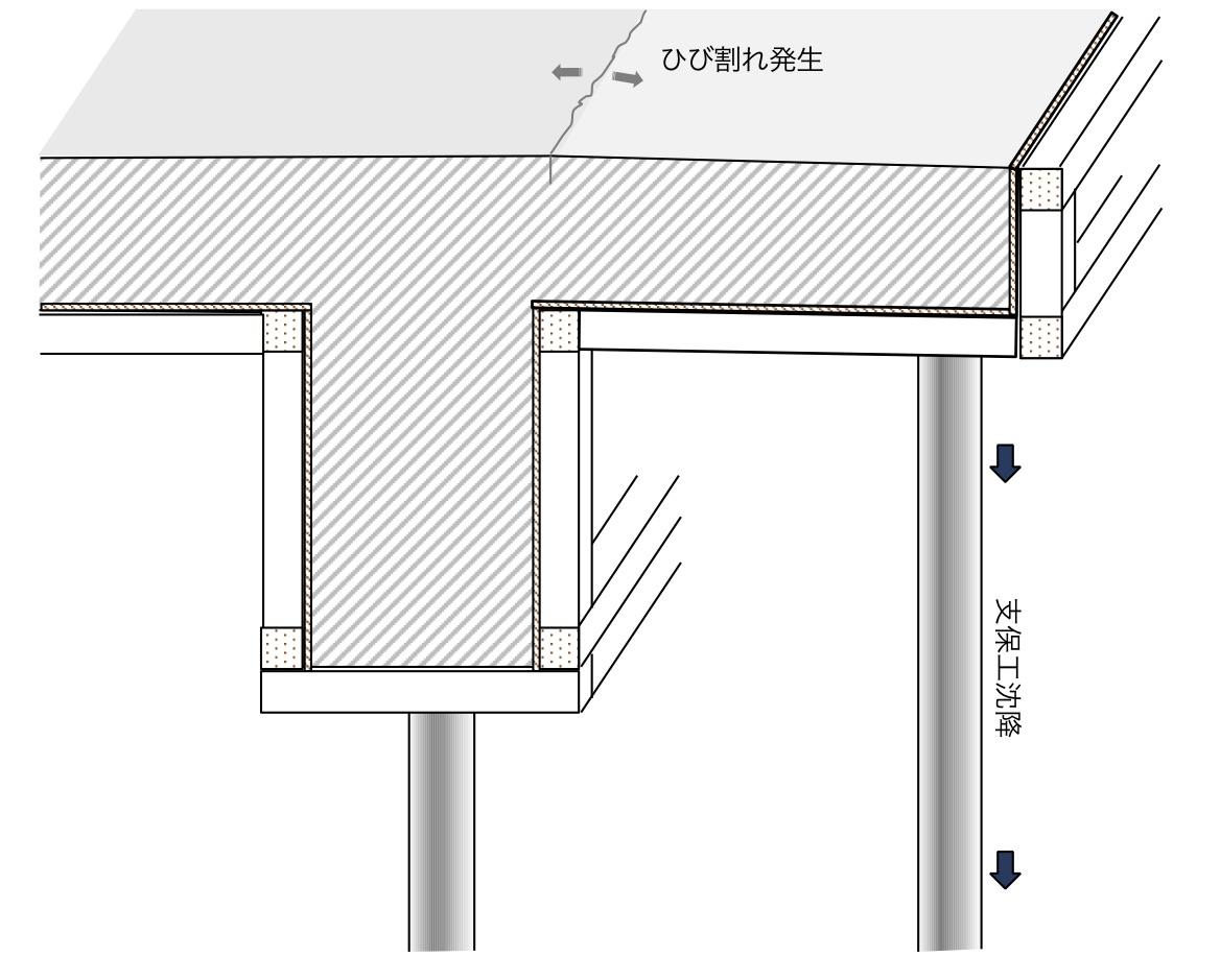 コンクリートの沈下によるひび割れ大全集【特徴・要因・メカニズム・予防】