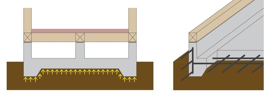 住宅のコンクリート基礎にはどんな種類があるか?