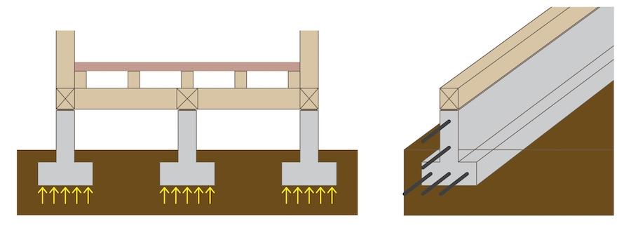 布基礎のイメージ図