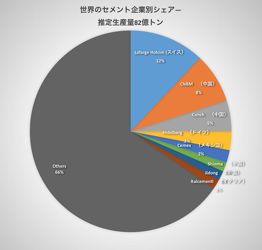 世界のセメント生産量とセメント産業企業別シェア