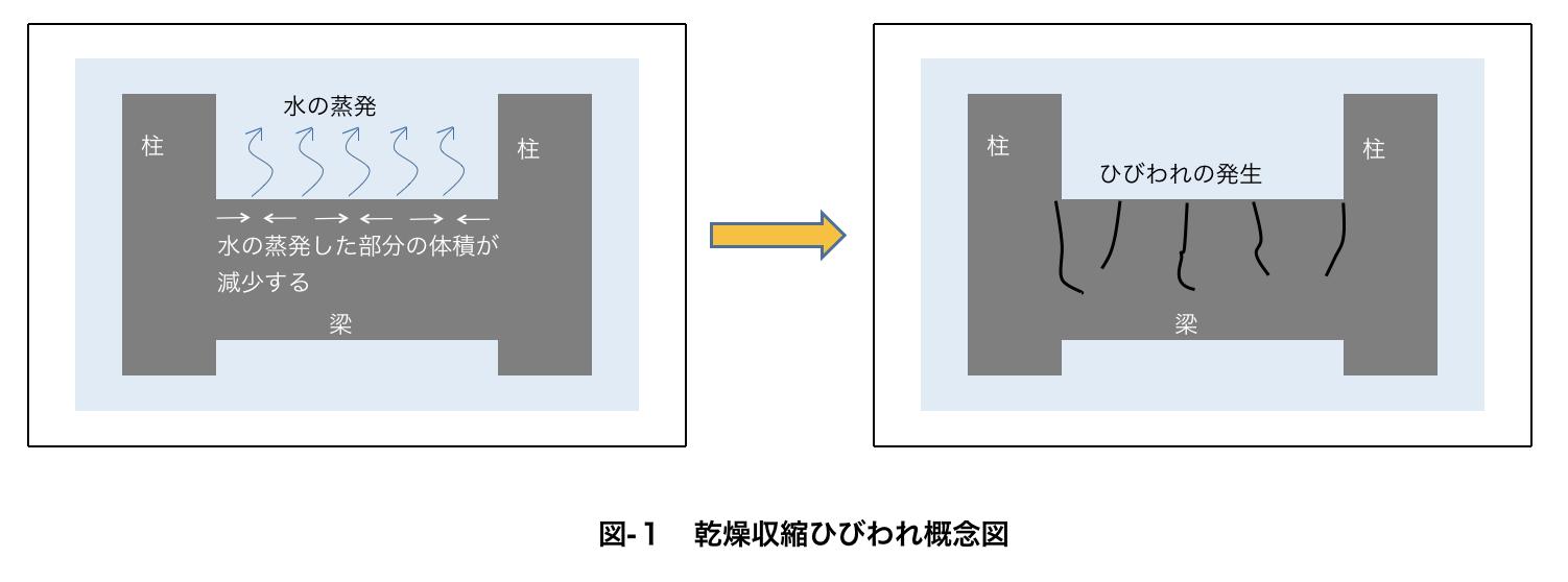 乾燥収縮によるひび割れの概念図